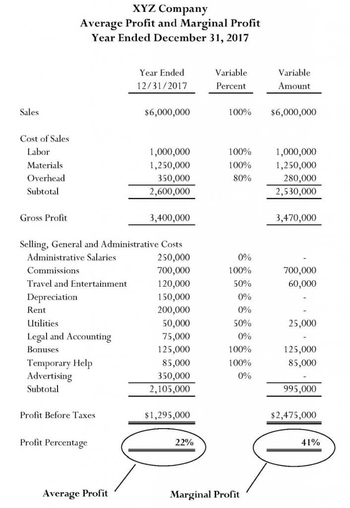 lost profit expert witness thomas neches company llp